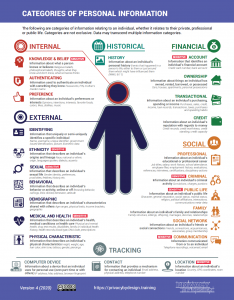 Categories of Personal Information