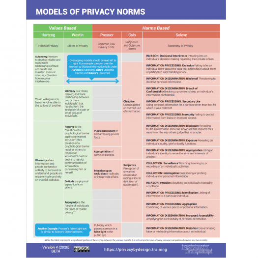 Models of Privacy Norms