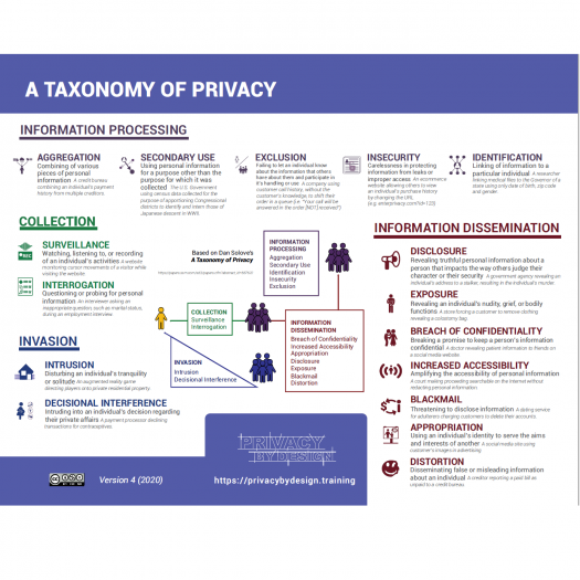Taxonomy of Privacy